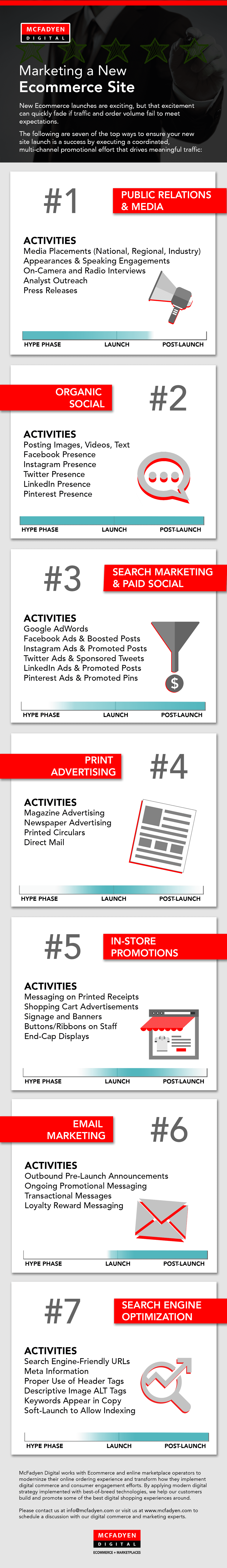 Infographic - Marketing a New Ecommerce Site