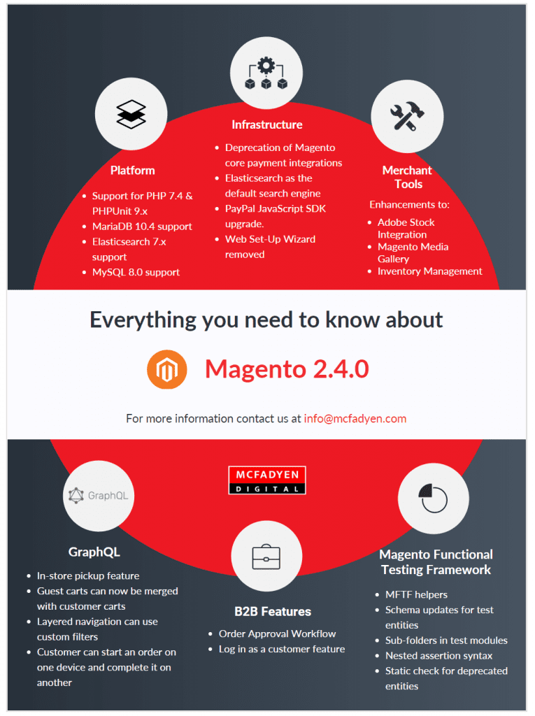 Magento 2.4.0 Preview Infographic