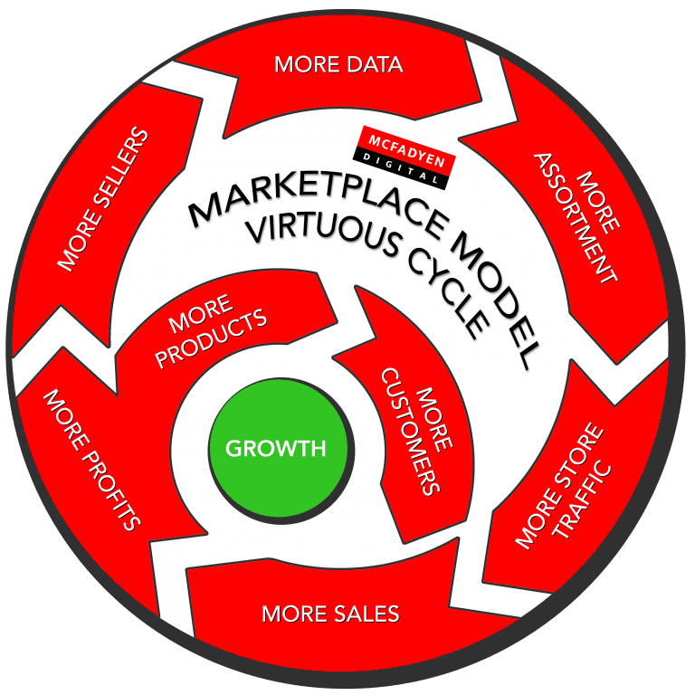 Marketplace Model Virtuous Cycle