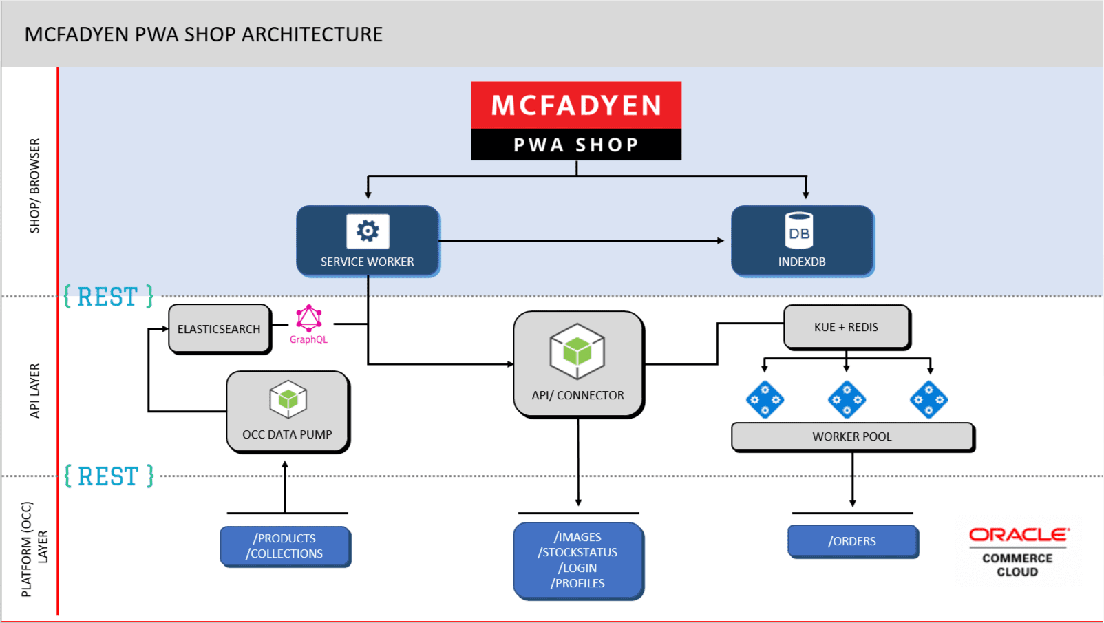 PWA for Oracle Ecommerce Demo Diagram