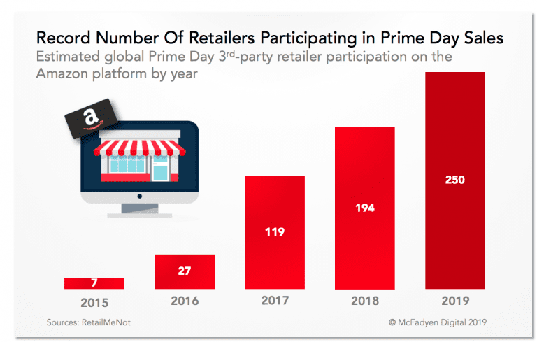 Prime Day 2019 Saw Record 3rd Party Retailer Participation