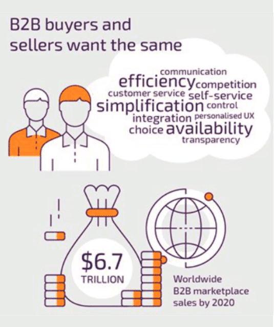 B2B Buyers and Sellers Want the Same Things