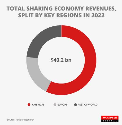 Sharing Economy Revenues by 2022